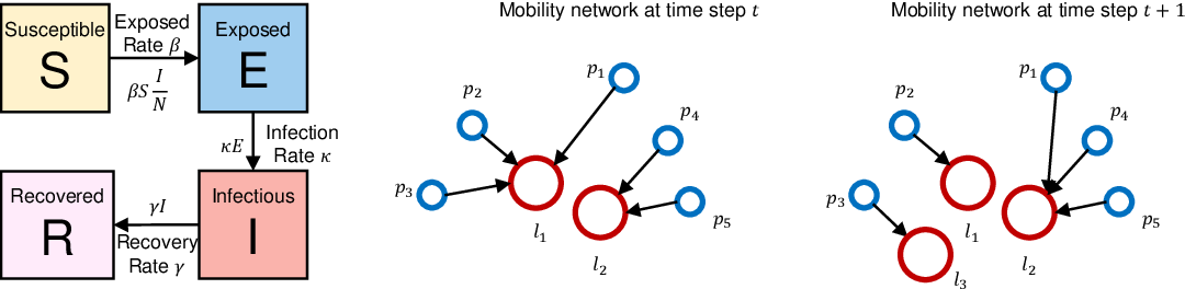 Figure 1 for Parameter Estimation for the SEIR Model Using Recurrent Nets