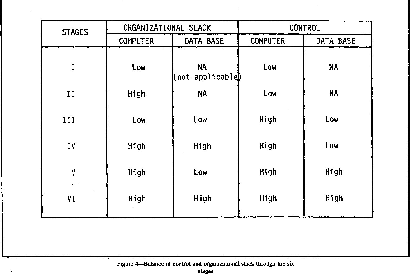 what is organizational slack