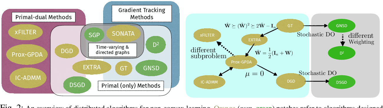 Figure 2 for Distributed Learning in the Non-Convex World: From Batch to Streaming Data, and Beyond