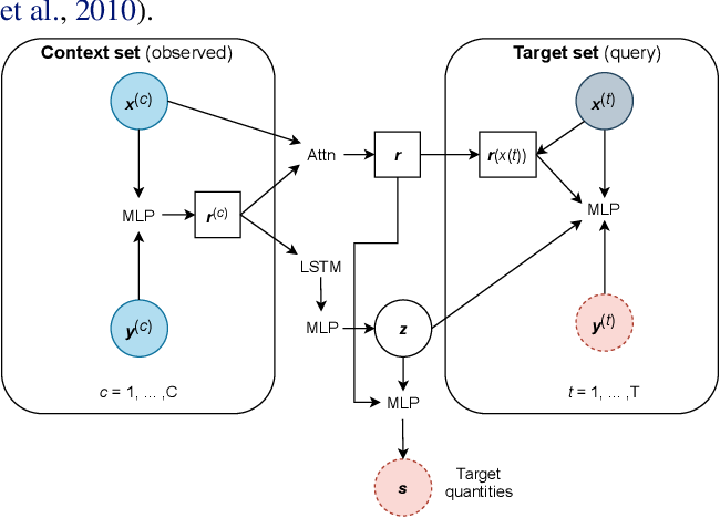 Figure 1 for Inferring Black Hole Properties from Astronomical Multivariate Time Series with Bayesian Attentive Neural Processes