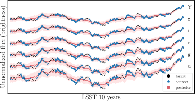 Figure 3 for Inferring Black Hole Properties from Astronomical Multivariate Time Series with Bayesian Attentive Neural Processes