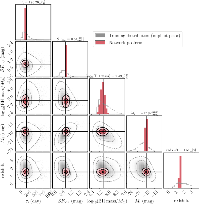 Figure 4 for Inferring Black Hole Properties from Astronomical Multivariate Time Series with Bayesian Attentive Neural Processes