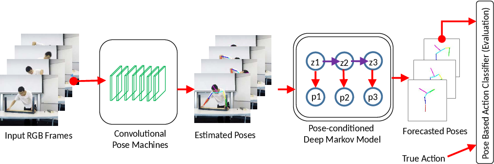 Figure 2 for Human Pose Forecasting via Deep Markov Models