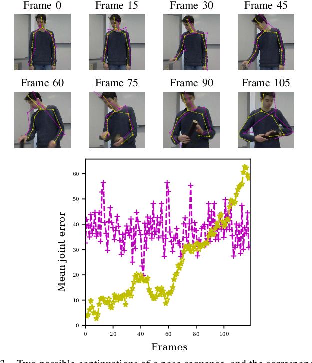 Figure 3 for Human Pose Forecasting via Deep Markov Models