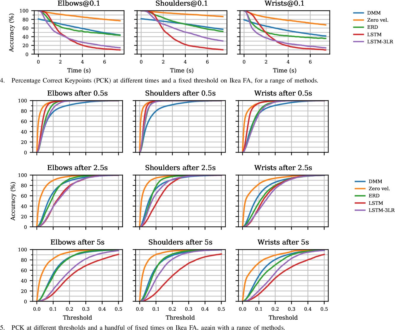 Figure 4 for Human Pose Forecasting via Deep Markov Models