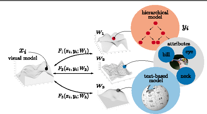 Figure 1 for Evaluation of Output Embeddings for Fine-Grained Image Classification