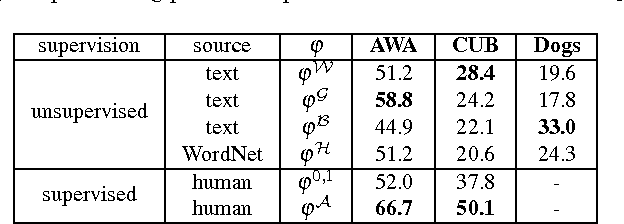 Figure 2 for Evaluation of Output Embeddings for Fine-Grained Image Classification