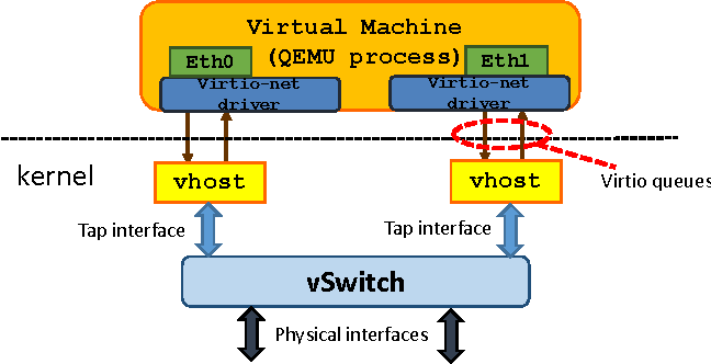 Assessing the Performance of Virtualization Technologies for NFV: A