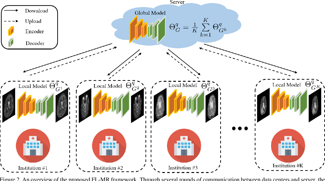 Figure 3 for Multi-institutional Collaborations for Improving Deep Learning-based Magnetic Resonance Image Reconstruction Using Federated Learning