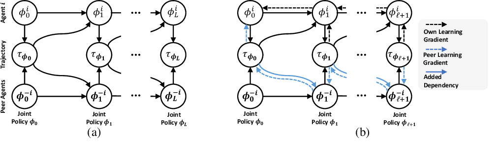 Figure 1 for A Policy Gradient Algorithm for Learning to Learn in Multiagent Reinforcement Learning