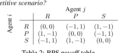Figure 3 for A Policy Gradient Algorithm for Learning to Learn in Multiagent Reinforcement Learning