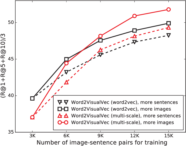 Figure 3 for Predicting Visual Features from Text for Image and Video Caption Retrieval