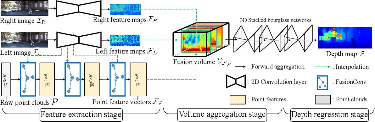 Figure 3 for Volumetric Propagation Network: Stereo-LiDAR Fusion for Long-Range Depth Estimation