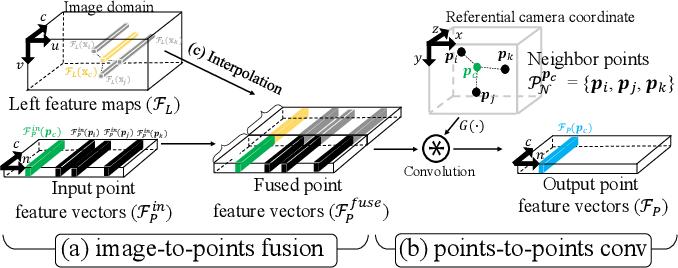Figure 4 for Volumetric Propagation Network: Stereo-LiDAR Fusion for Long-Range Depth Estimation