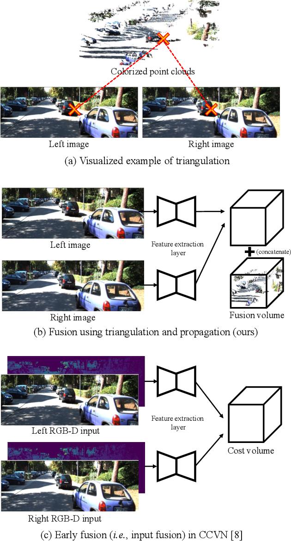 Figure 2 for Volumetric Propagation Network: Stereo-LiDAR Fusion for Long-Range Depth Estimation