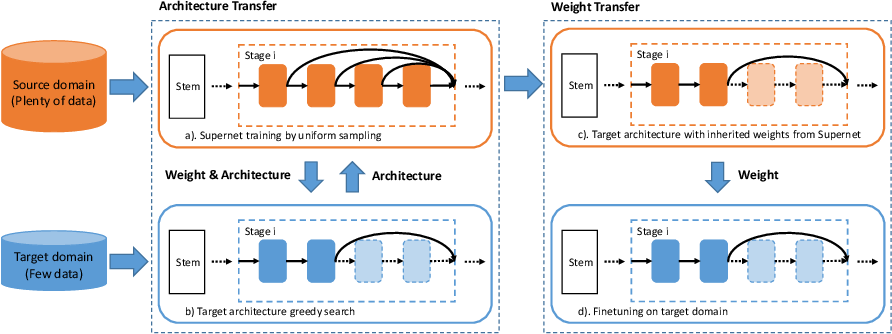Figure 3 for Efficient Transfer Learning via Joint Adaptation of Network Architecture and Weight