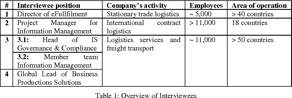 Table 1 from Big Data in Logistics - Identifying Potentials through