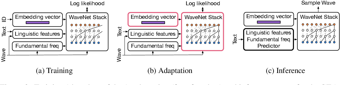 Figure 3 for Sample Efficient Adaptive Text-to-Speech