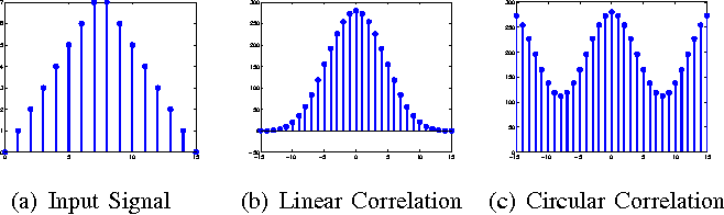 Figure 1 for Zero-Aliasing Correlation Filters for Object Recognition