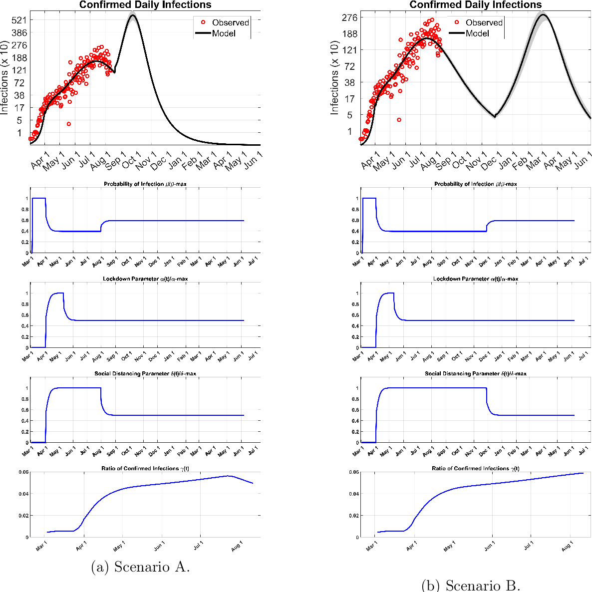 Figure 1 for A New Mathematical Model for Controlled Pandemics Like COVID-19 : AI Implemented Predictions