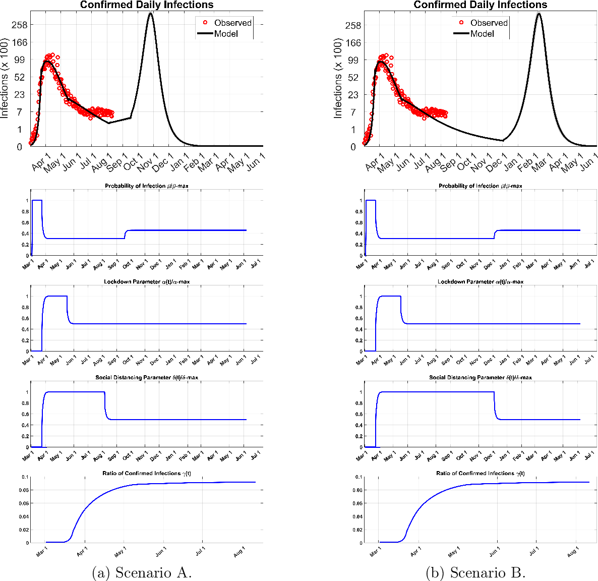 Figure 2 for A New Mathematical Model for Controlled Pandemics Like COVID-19 : AI Implemented Predictions