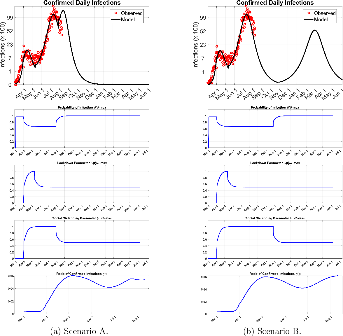 Figure 3 for A New Mathematical Model for Controlled Pandemics Like COVID-19 : AI Implemented Predictions