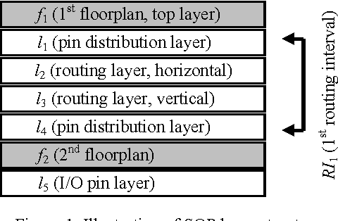 Figure 1 from Layer assignment for reliable system-on