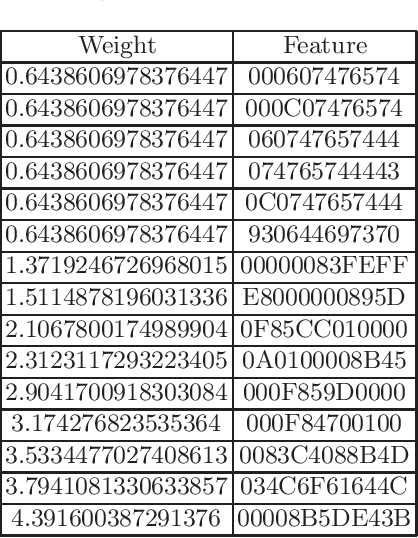 Figure 3 for Interpreting Machine Learning Malware Detectors Which Leverage N-gram Analysis