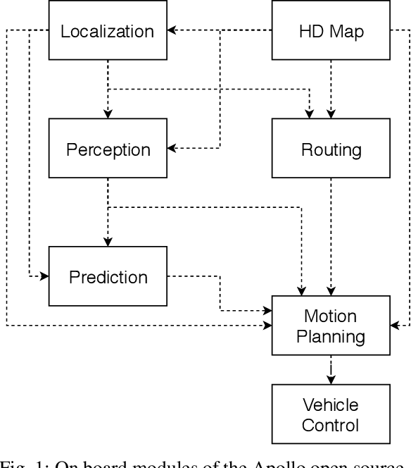 Figure 1 for Baidu Apollo EM Motion Planner
