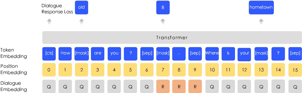 Figure 4 for ERNIE: Enhanced Representation through Knowledge Integration