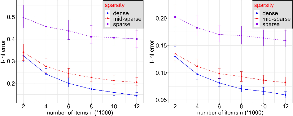 Figure 2 for A General Pairwise Comparison Model for Extremely Sparse Networks