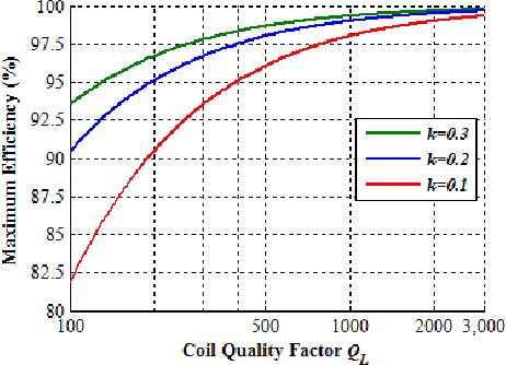Figure 2. Theoretical maximum transfer efficiency
