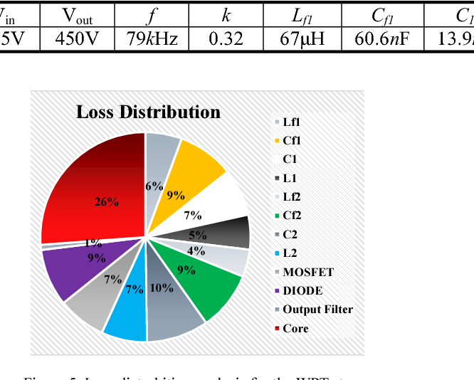 Figure 5. Loss distrubition analysis for the WPT stage.