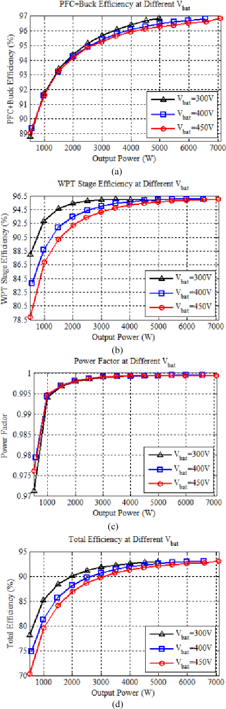 Figure 10. Experimental performance of the system when output voltages