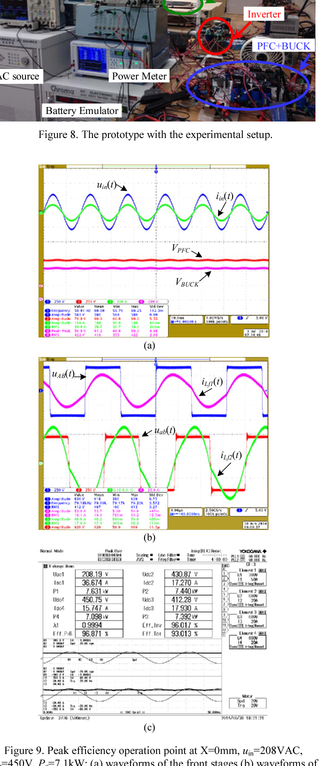 Figure 9. Peak efficiency operation point at X=0mm, uin=208VAC, Ub=450V, Po=7.1kW: (a) waveforms of the front stages (b) waveforms of the WPT stage (c) capture of the power analyzer.