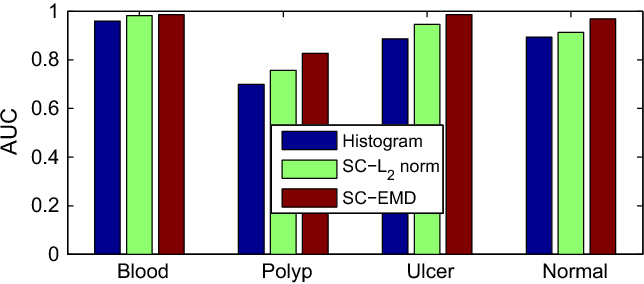Figure 3 for Sparse Coding with Earth Mover's Distance for Multi-Instance Histogram Representation
