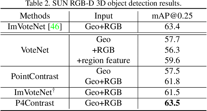 Figure 4 for P4Contrast: Contrastive Learning with Pairs of Point-Pixel Pairs for RGB-D Scene Understanding
