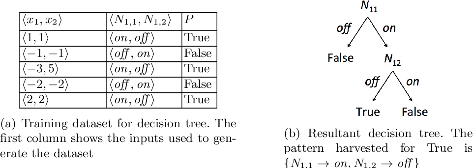 Figure 1 for Finding Invariants in Deep Neural Networks