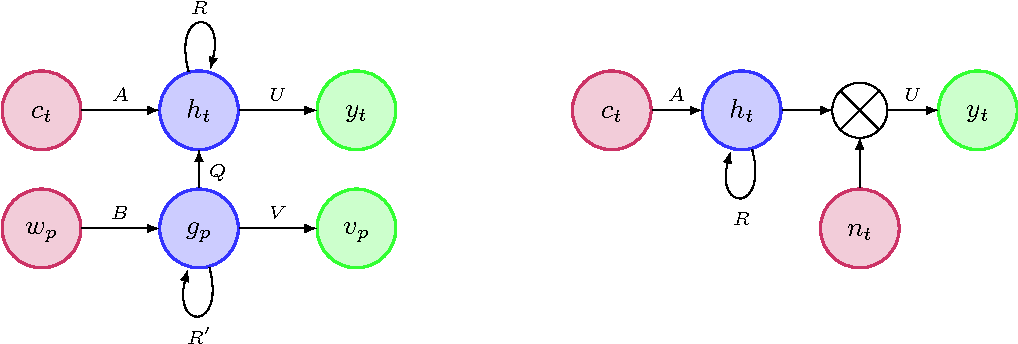 Figure 1 for Alternative structures for character-level RNNs