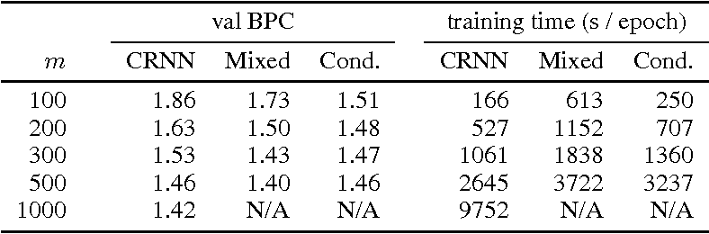 Figure 2 for Alternative structures for character-level RNNs