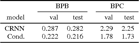 Figure 3 for Alternative structures for character-level RNNs