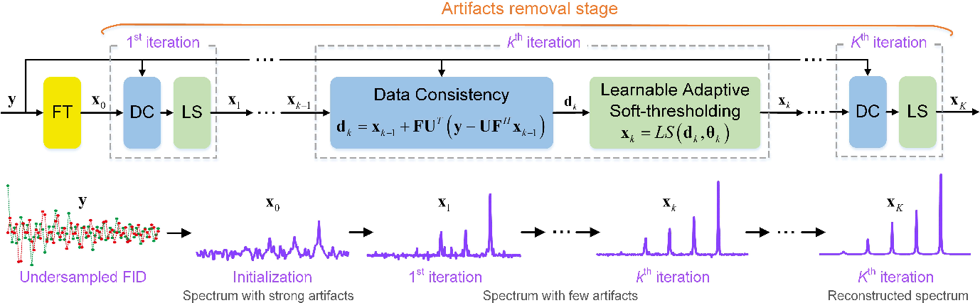 Figure 1 for Accelerated NMR Spectroscopy: Merge Optimization with Deep Learning