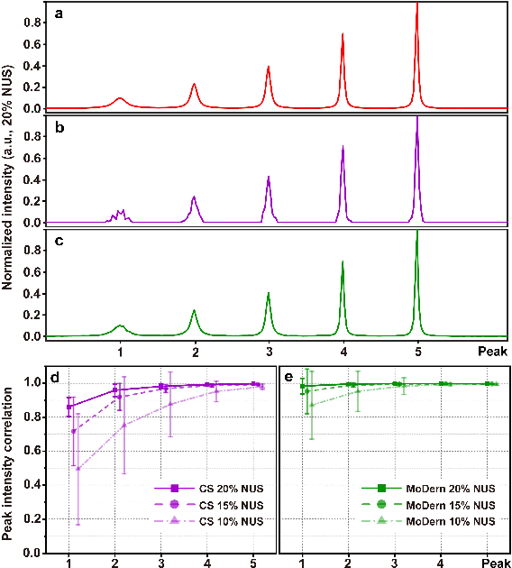 Figure 2 for Accelerated NMR Spectroscopy: Merge Optimization with Deep Learning