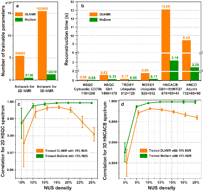 Figure 3 for Accelerated NMR Spectroscopy: Merge Optimization with Deep Learning