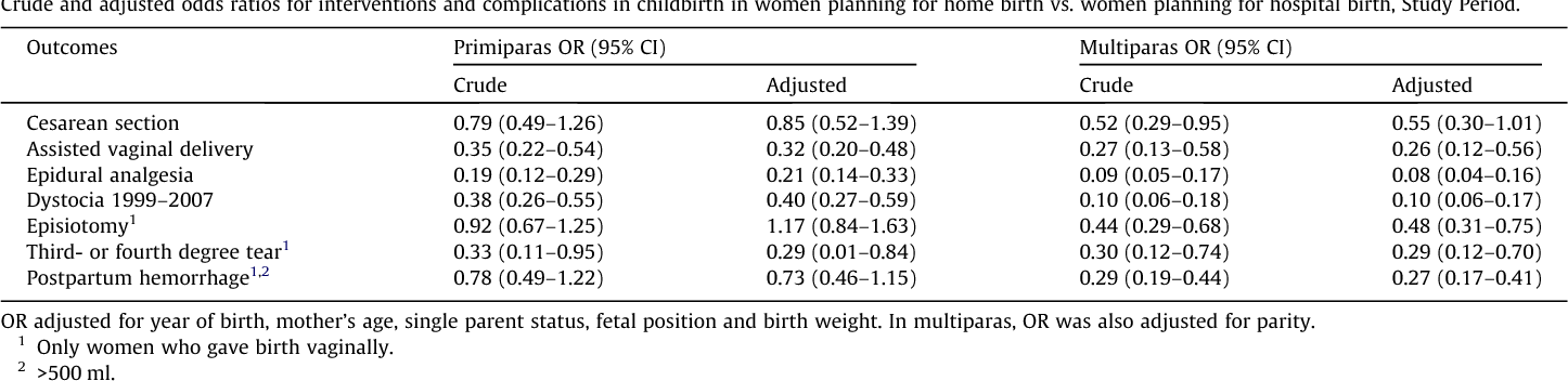 Outcomes of planned home births and planned hospital births
