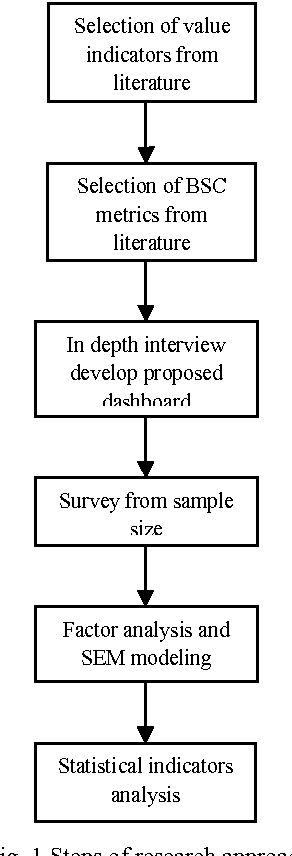 value analysis case study