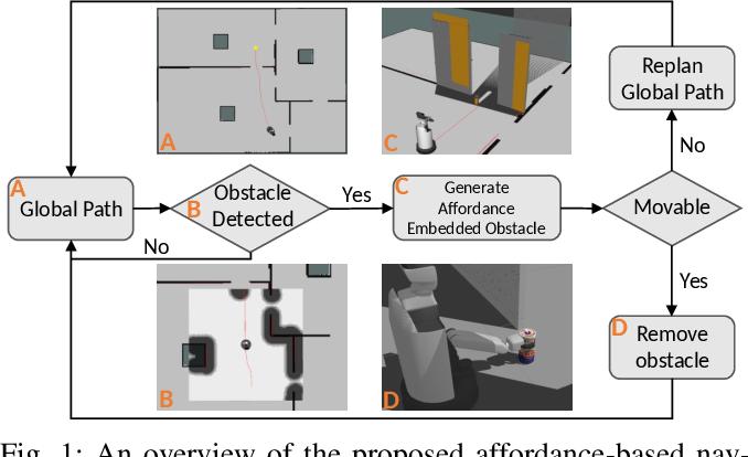Figure 1 for Affordance-Based Mobile Robot Navigation Among Movable Obstacles