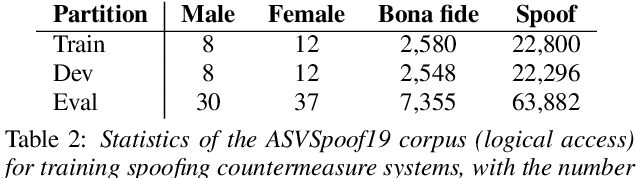 Figure 3 for An initial investigation on optimizing tandem speaker verification and countermeasure systems using reinforcement learning