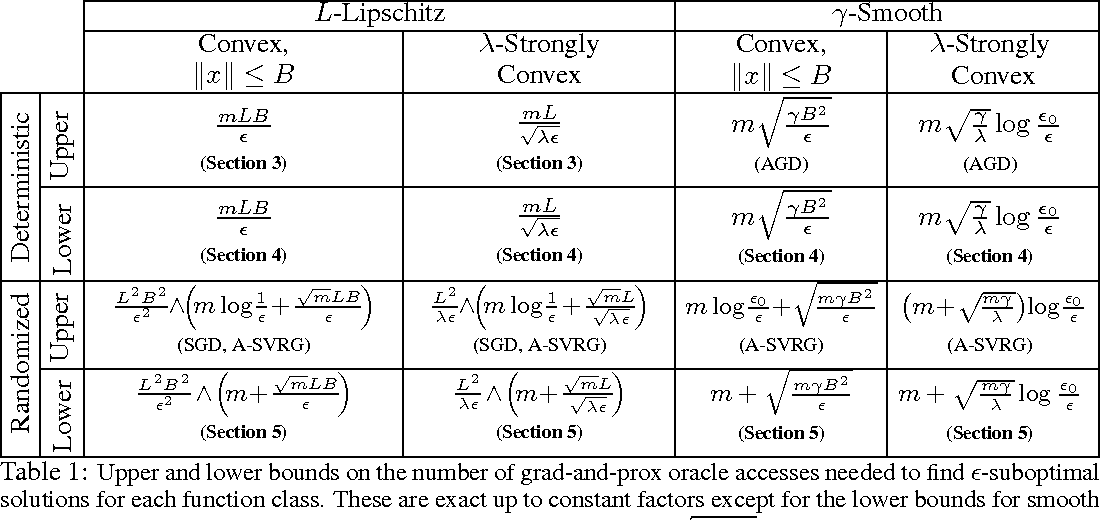 Figure 1 for Tight Complexity Bounds for Optimizing Composite Objectives