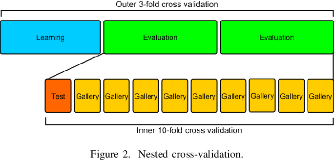 Figure 2 for Learning Robust Features for Gait Recognition by Maximum Margin Criterion